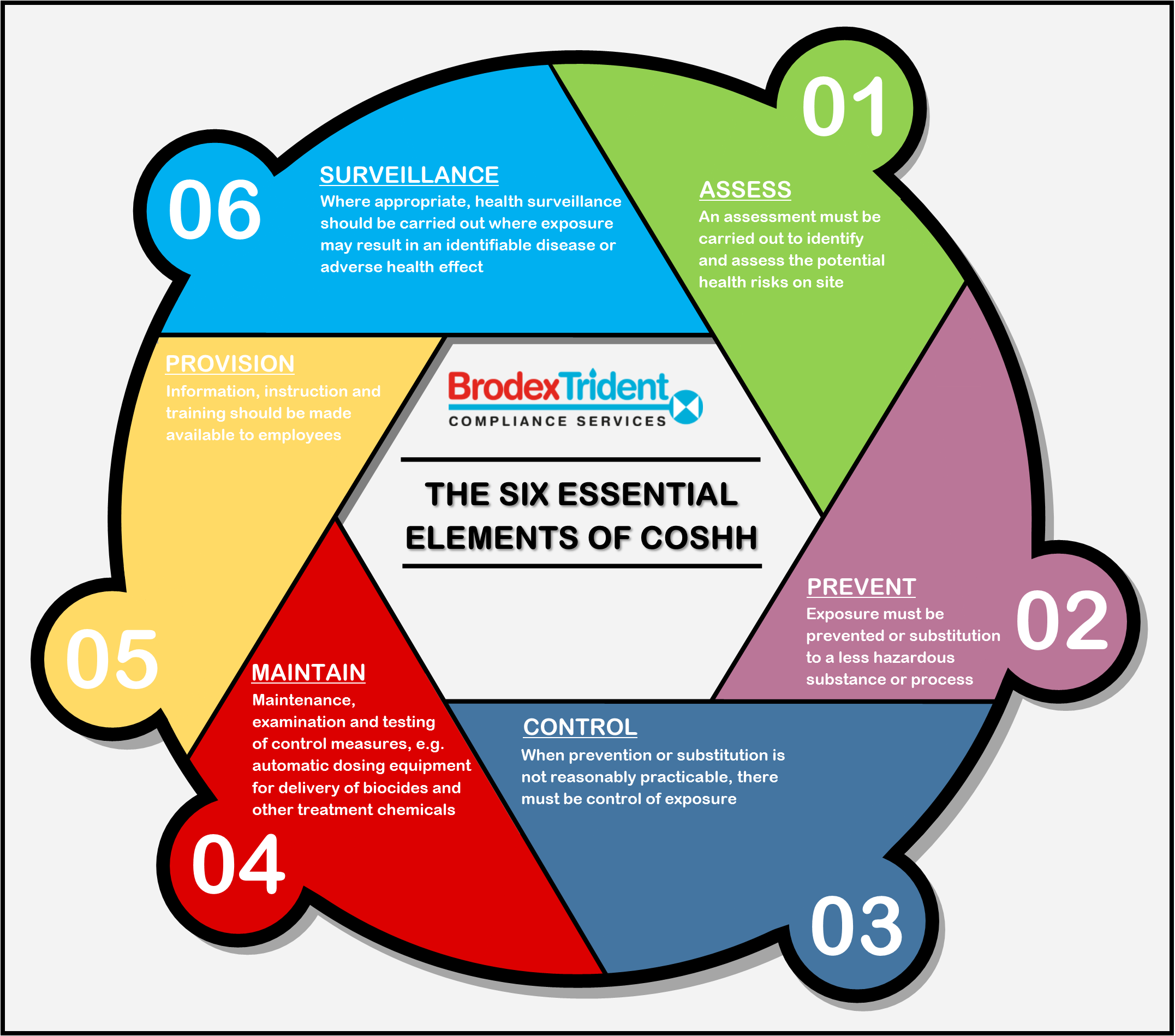 The 6 Essential Elements of COSHH [Infographic]